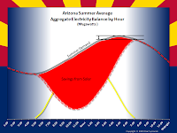 Arizona Summer Average Aggregate Electricity Savings by Hour