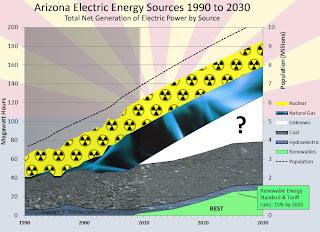 Arizona's Growing Energy Gap