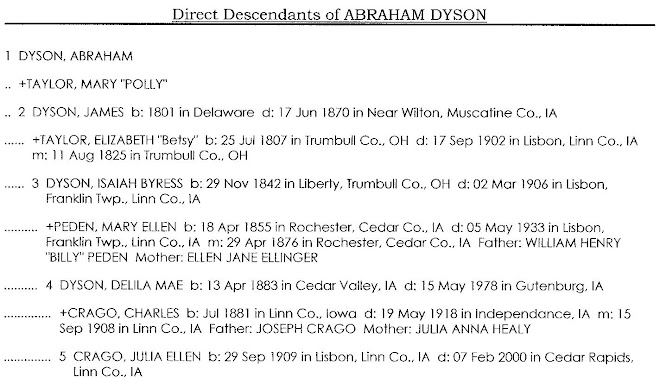 Direct Descendants of Abraham Dyson