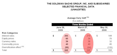 Goldman Sachs Group Inc., selected financial data
