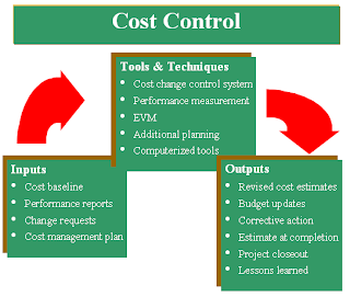 which costs are controllable by the project manager Estimating what a project will cost is only half the battle controlling those costs   take a look at these methods for predicting and managing costs  these are the  costs that typically are the most controllable yet too often lead.