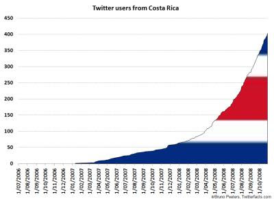 Twitter Growth in Costa Rica