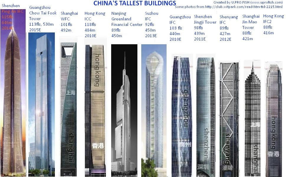 Brock 39 S China Blog Thins I Am Going To Love About China 3 Of 100