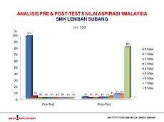Analisa Simulasi SMK Lembah Subang