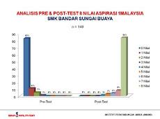 Analisa Simulasi SMK Bandar Sungai Buaya