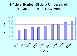 industrializacion chile: