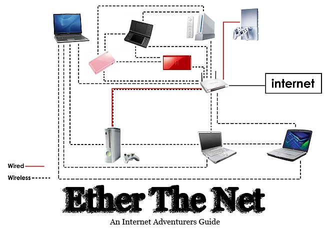 Ether The Net