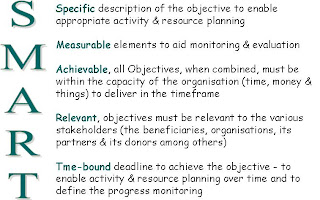2 directly linking the objectives to outputs results inputs resources ensuring that the activities who are measurable achievable