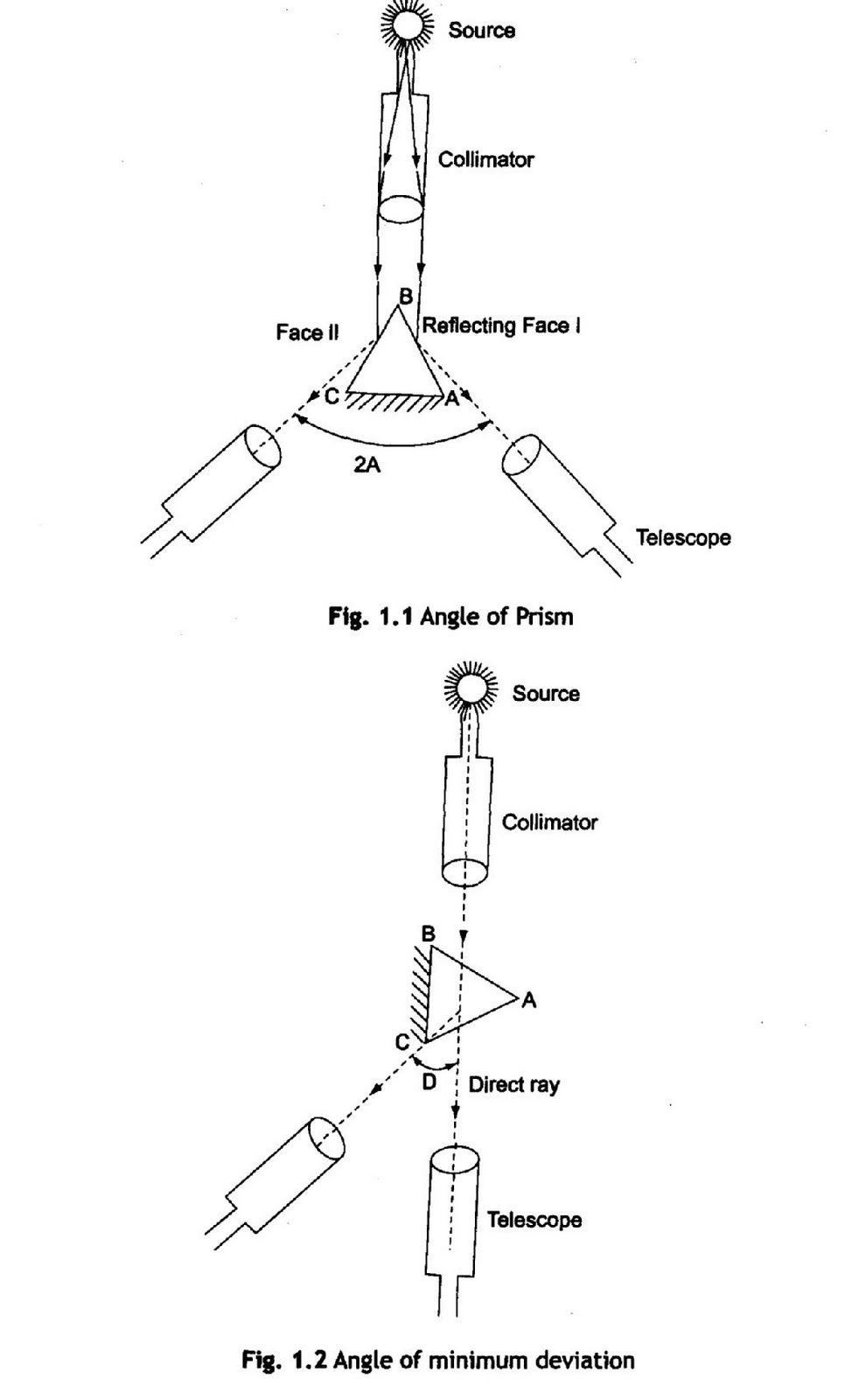 angle of prism anna university physics manual