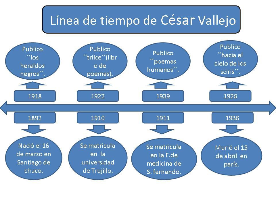 Linea De Tiempo Cesar Vallejo - newhairstylesformen2014.com