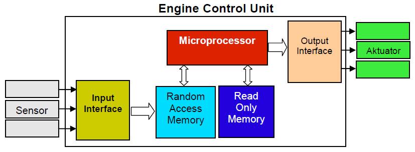 Gambar Diagram blok ECU mobil