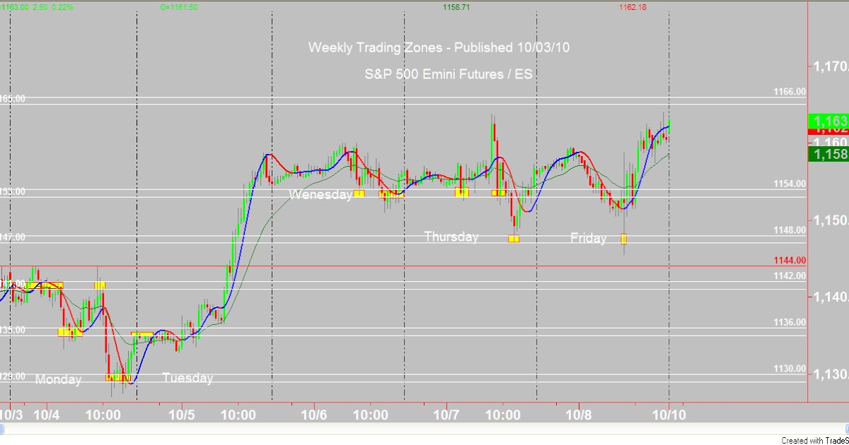 Emini trading systems reviews