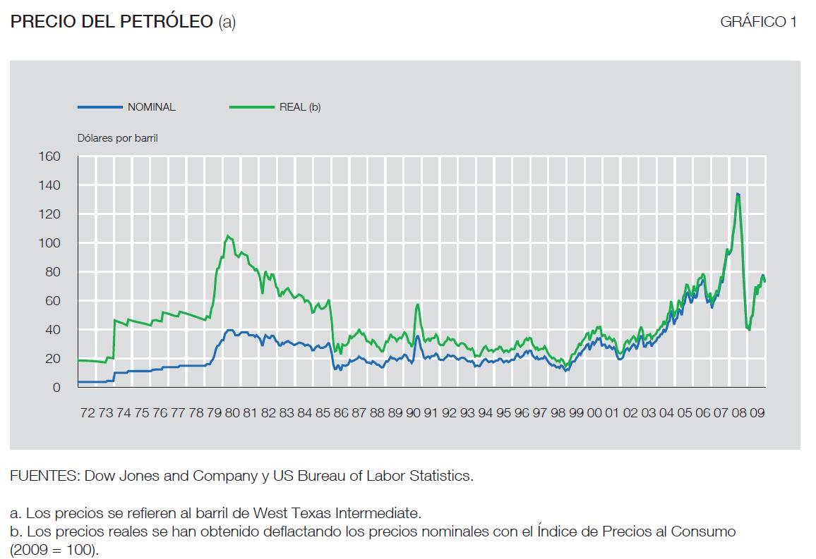 Sigue la cotización de Petróleo Brent y del resto de materias primas del mercado en Cinco Días.