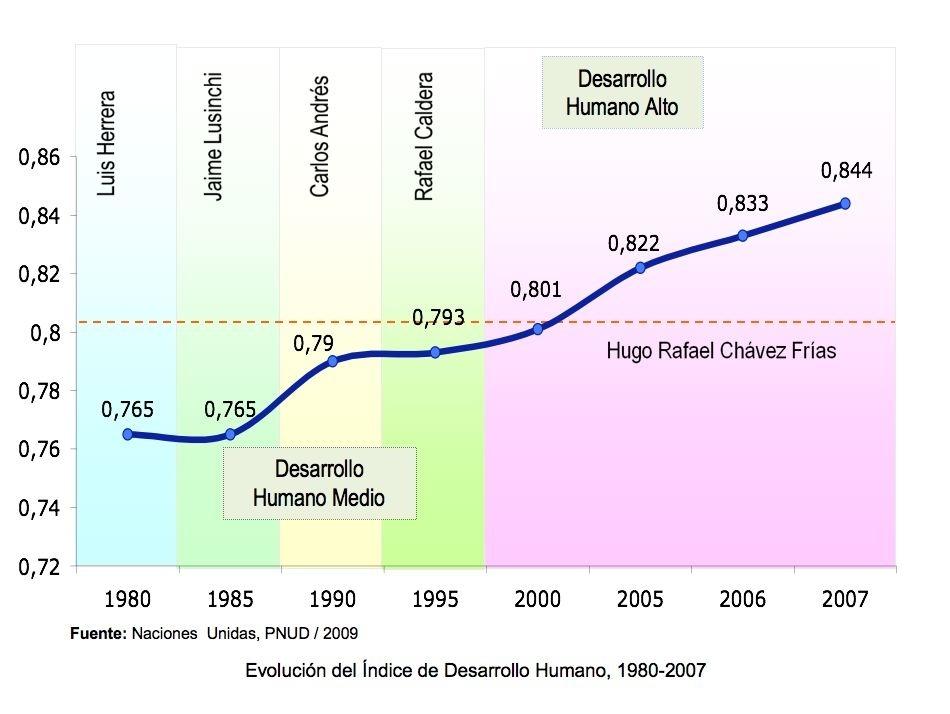 logros de la venezuela bolivaria
