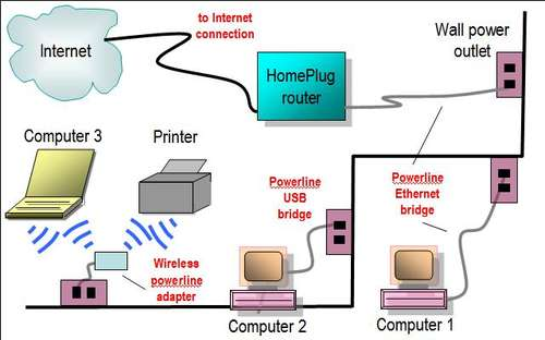 Internet Cafe Network Topology