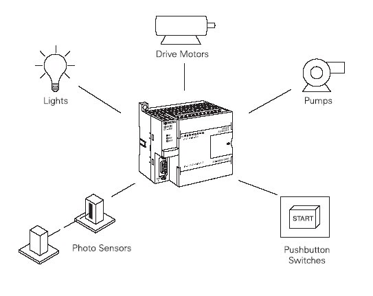 automatic control  start with programmable logic