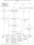 Διαγραμματική απεικόνιση των εναλλακτικών λύσεων υγειονομικής ταφής που προβλέπει η οδηγία για την υγειονομική ταφή των αποβλήτων