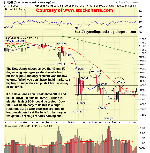 Stock Market Analysis: Dow Jones Analysis 1/2/09 - Stock Market
