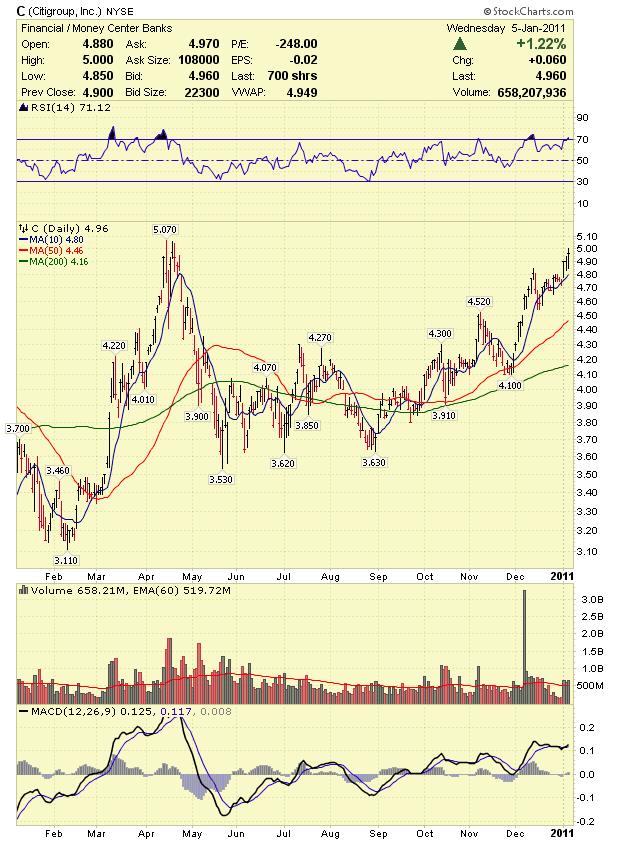 Citigroup Stock Market Forex Trading