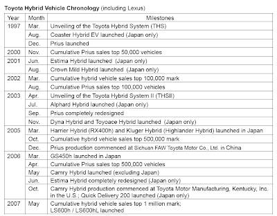Carscoop Prius 210 Toyota Worldwide Hybrid Sales Surpass 1 Million Mark
