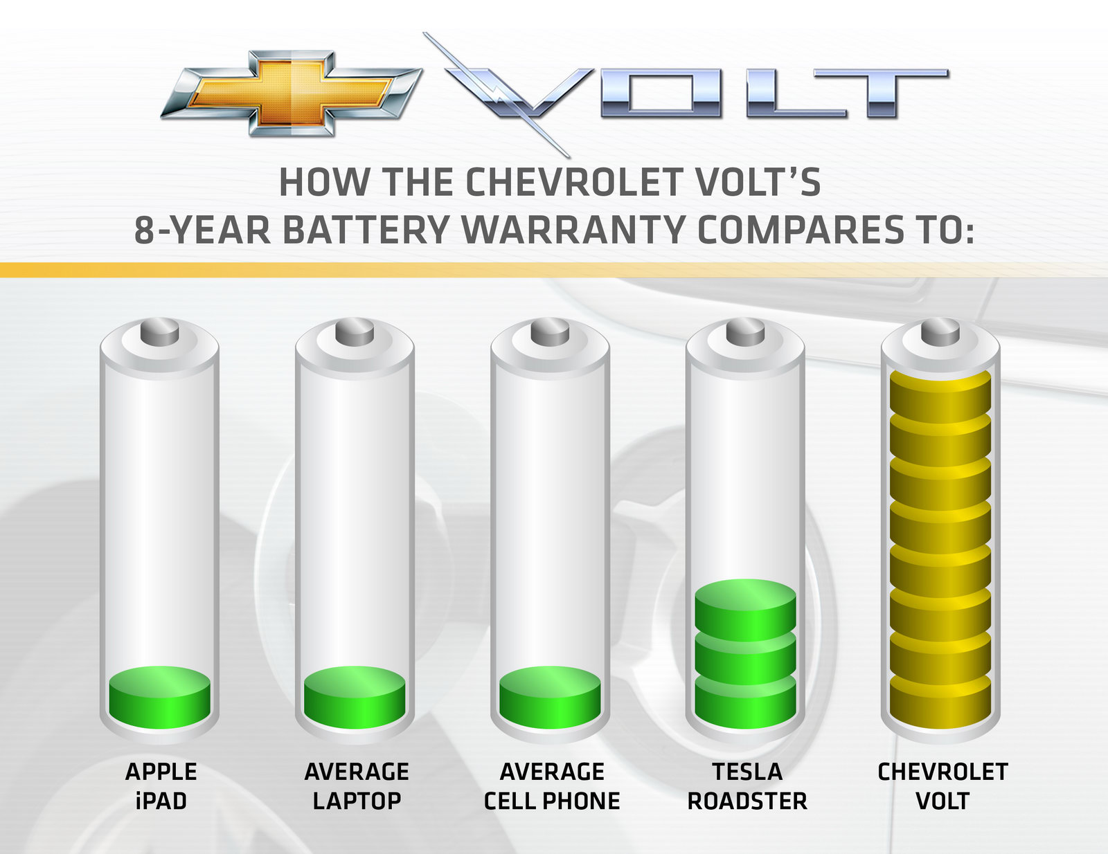 Is Chevrolet Volt New Car Warranty Transferable