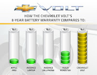Chevy Volt 23 Chevy Volts Batteries Protected by 8 Year / 100,000 Mile Warranty