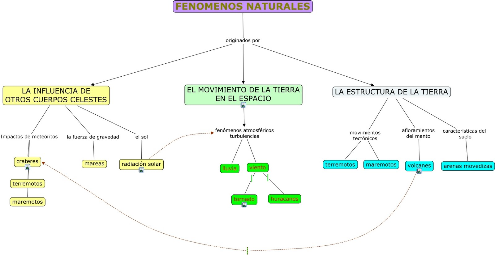 Mapa Conceptual De Desastres Naturales