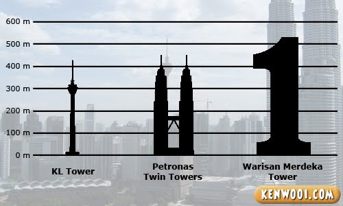 malaysia skyscrapers height comparison