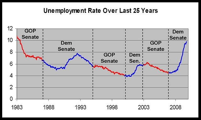 unemployment conclusion analysis