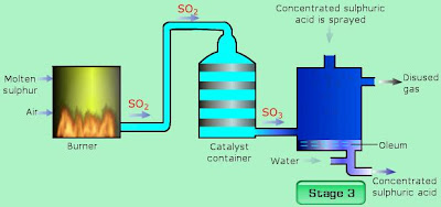 contact process for sulfuric acid The contact process for sulfuric acid is a multi-step reaction that begins with raw sulfur and ends with concentrated acid in theory, sulfur can be burned with air to form sulfuric dioxide, then reacted directly with water to form sulfuric acid this process creates a great deal of heat, is not.
