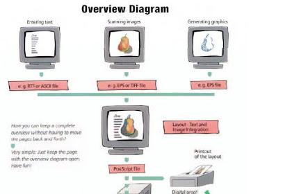 Perkembangan Teknologi Grafika