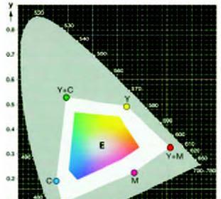 Reproduksi Warna dalam Mencetak