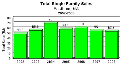 Eastham Total Sales By Year