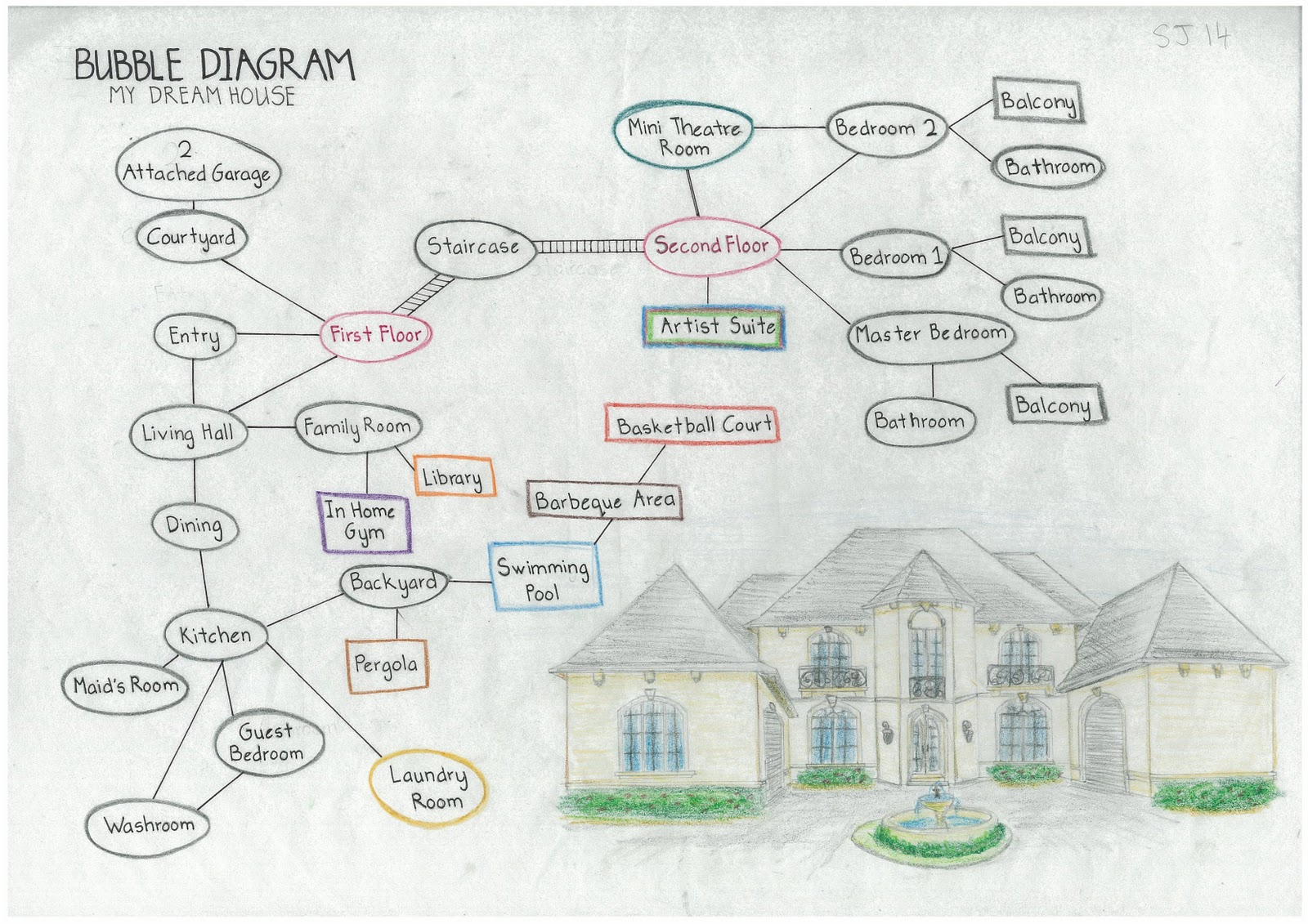 Dreamhouse Bubble Diagram