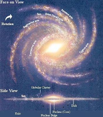Bima Sakti seperti ini bentuknya