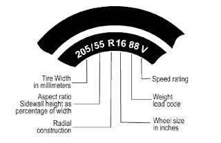 Introducing Rubber To Road also Ntta as well  on tire aspect ratio chart
