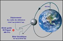 La mission Gravity Probe B.