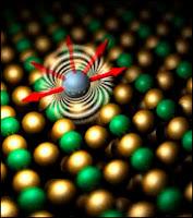 Illustration de l'orientation préférée d'un atome de fer sur une surface de cuivre. L'étude de la stabilité de cette anisotropie permet de déterminer si l'atome peut stocker des informations. Document IBM.