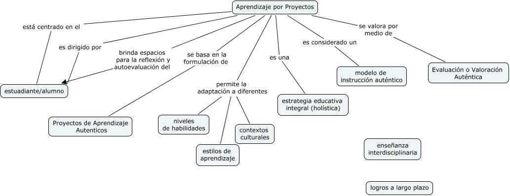 mapa conceptual de aprendizaje basado en proyectos