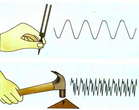 how to draw sound waves physics