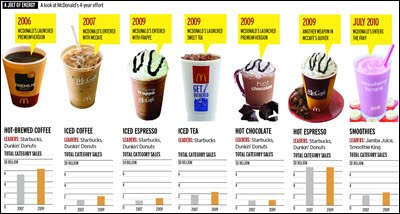 segmentation targeting and positioning of frozen yogurt Red mango yogurt also has less sugar than many other frozen yogurt desserts a half-cup serving of red mango contains 90 calories, about 18% fewer than a similar serving of tcby's yogurt 2.