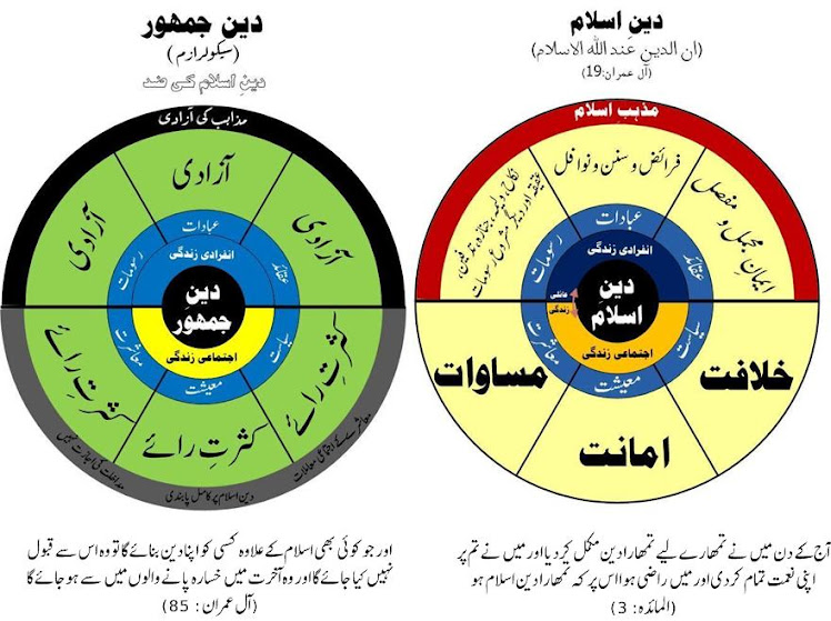 Islamic System Vs Secular Democratic System