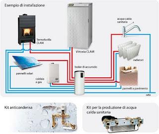 Calderas de biomasa que caldera elegir for Termoestufas de lena para radiadores