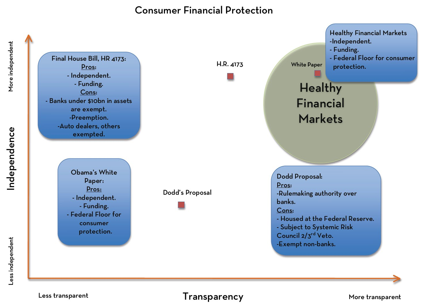 financial consumer protection subject research proposal What is the role of the office of the chief financial officer in the protection of the protection of human subjects in research  and consumer acceptance.
