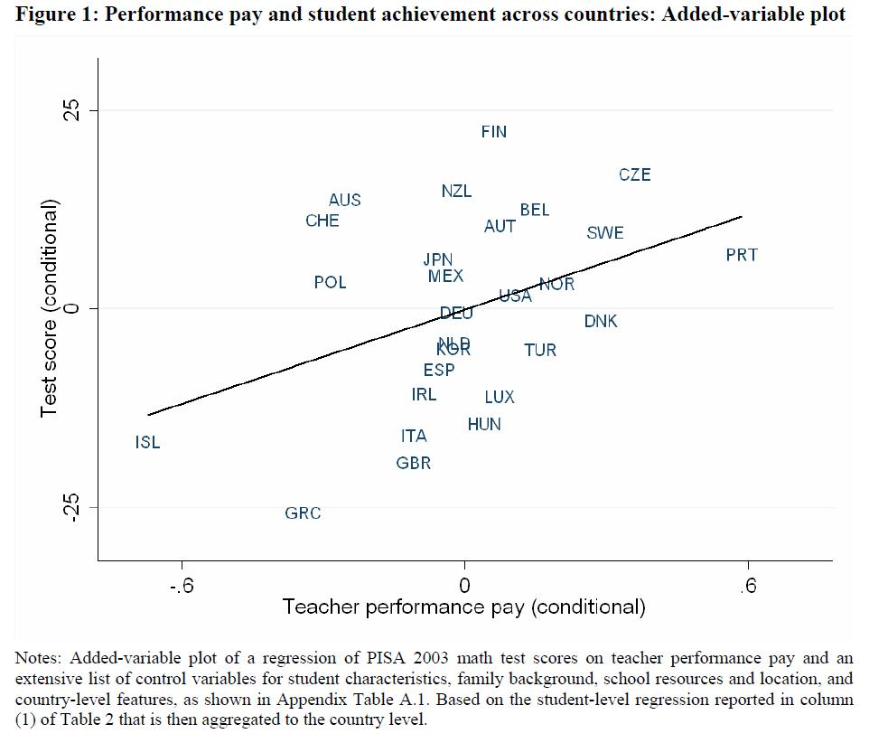 Urbanomics Performance Based Pay For Teachers