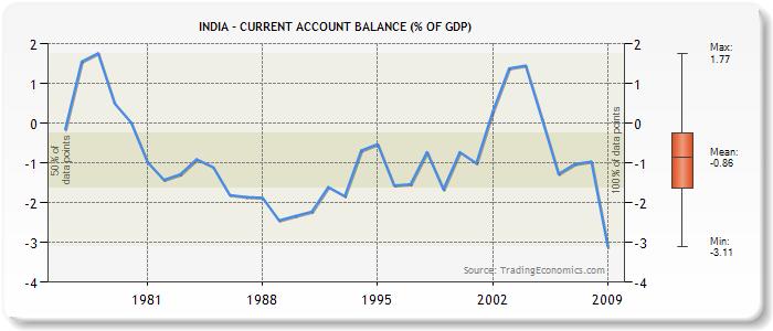 Urbanomics: Analysing trends in India's macroeconomic policy