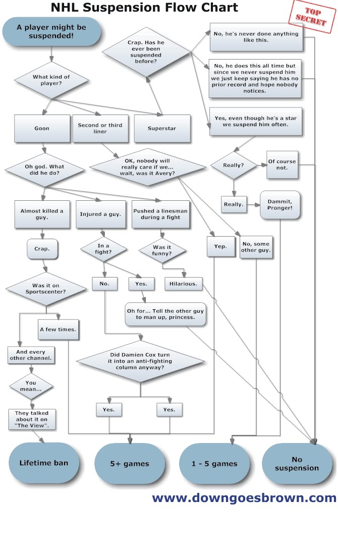 NHL Suspension Chart