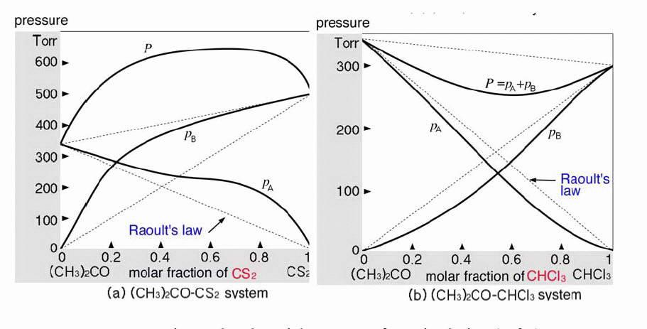 Tugas mrahmad peilaku larutan mendekati ideal bila fraksi mol komponen mendekati 0 atau 1 dengan menjauhnya fraksi mol dari 0 atau 1 penyimpangan dari ideal menjadi ccuart Image collections