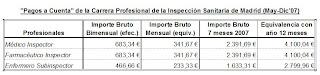Tabla de Pagos a Cuenta en 2007 por la Carrera Profesional de la Inspección Sanitaria de Madrid (ISAM)