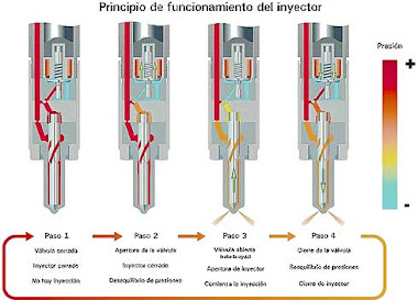 Principio de funcionamiento de un inyector.
